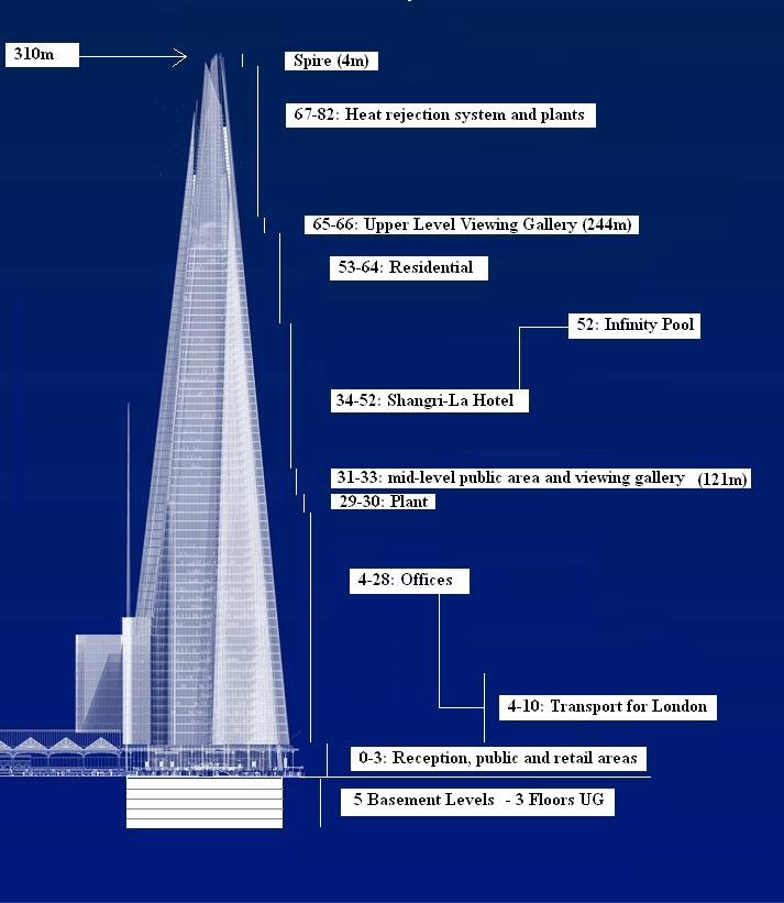 The Shard London The Year Zero